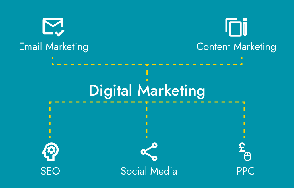 How Digital Marketing helps your business, Empentis Training Solutions, elearning apprenticeships
